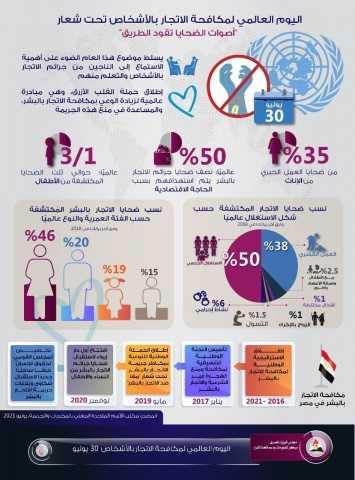 إنفوجراف .. مصر تحارب الاتجار بالبشر بإجراءات رادعة