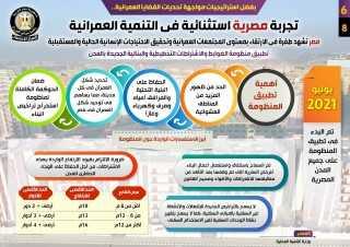 إنفوجراف.. تجربة مصرية استثنائية في التنمية العمرانية